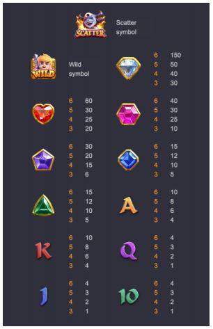 สัญลักษณ์ต่างๆภายในเกม Gem Saviour